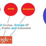 Google Plus Circles Communities And Pages