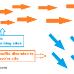 How To Generate Traffic Without Seo Or Social Media