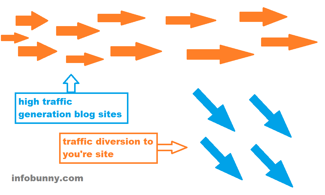 Generate Traffic To Your Site By Diverting Traffic