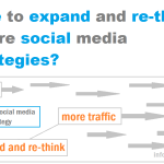 Social Media Strategies – Re-Thinking And Expanding