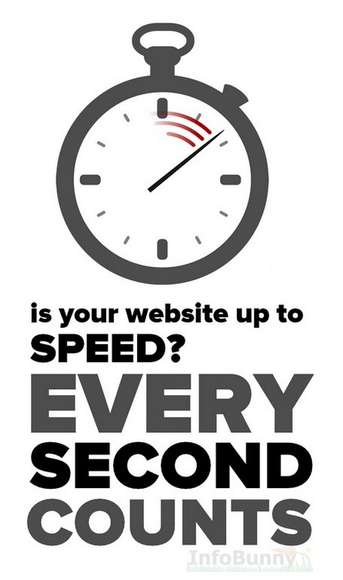 How Fast Does The Mobile Version Of Your Site Load?