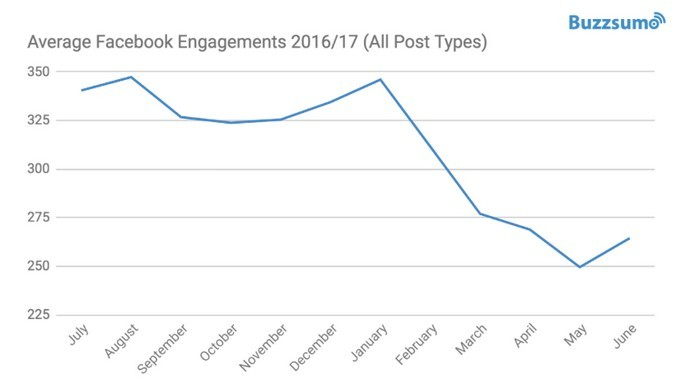 Facebook Engagement Falling And On The Decline