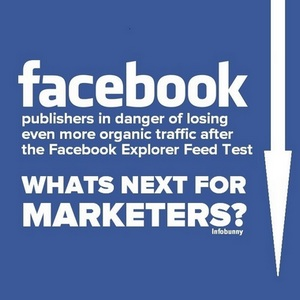 Facebook Explore Feed Test Sends Publishers Into A Frenzy