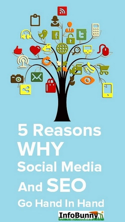 Graphic for - How To Do Your Own Social Media SEO