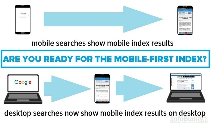 Graphic showing  - What is the Google Mobile-First Index ? SEO Guide 2021