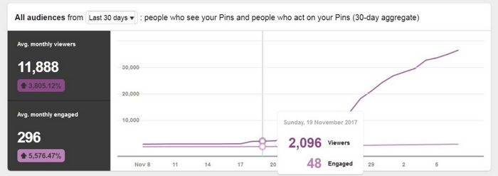 The easiest way to increase your Pinterest views and followers - Analytics and stats