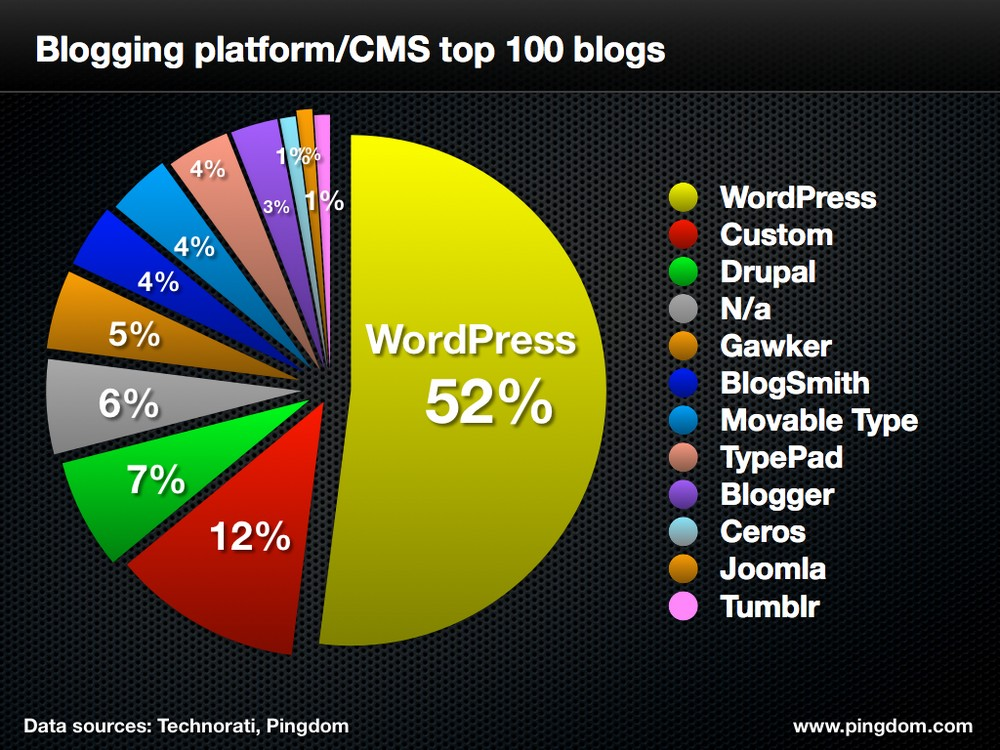 Start a blog - Blogging platforms chart showing allocation of the blog market per platform