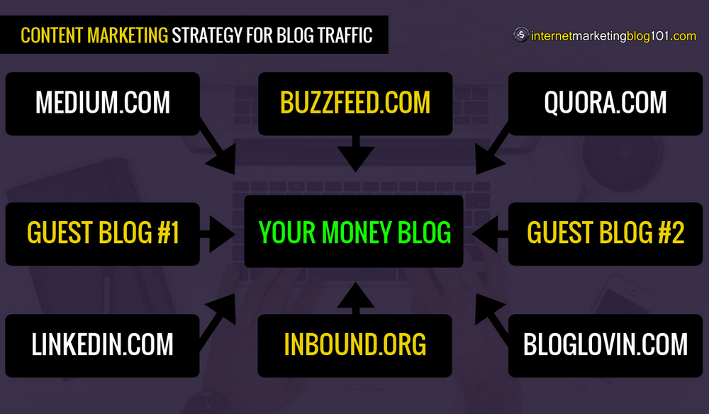 Effective Content Marketing Strategy For Blog Traffic (Revealed)
