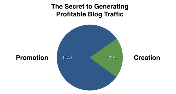 The 80/20 Rule - The Secret To Successful Blogging