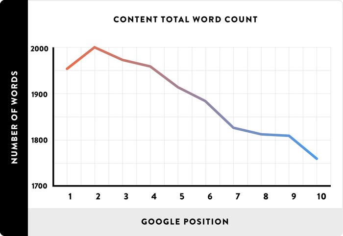 How to get people to read your blog - Content word count averages