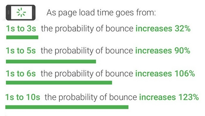 Mobile SEO Guide 2021 - bounce rates