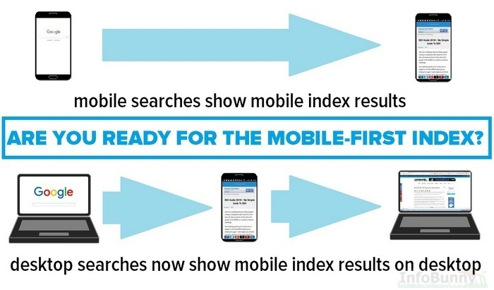 Google Mobile-First Index - Mobile SEO Guide 2021
