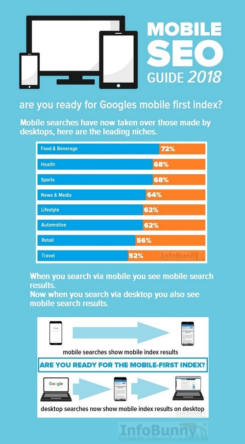 Mobile SEO Guide 2018 - Pinterest Image