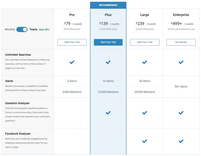 BuzzSumo Pricing plan Getting started with Influencer Marketing Software