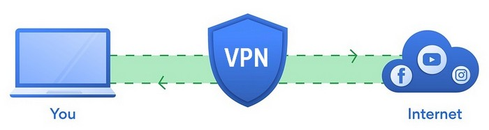 What does a VPN hide? - Graphic
