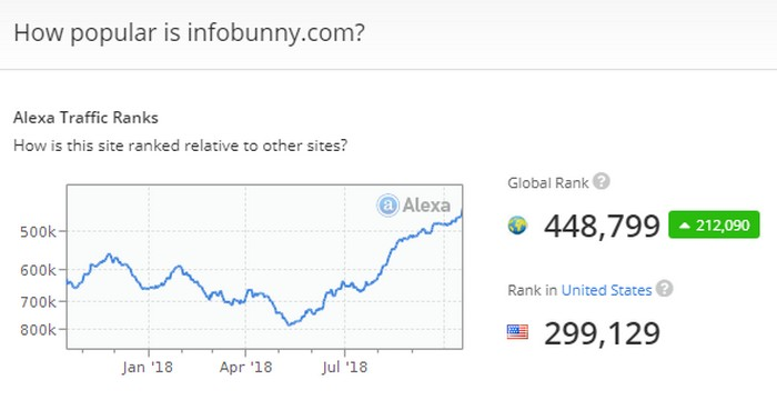 Alexa rating screen capture for infobunny on the article  - Write great Quora answers if you want to skyrocket your sites traffic