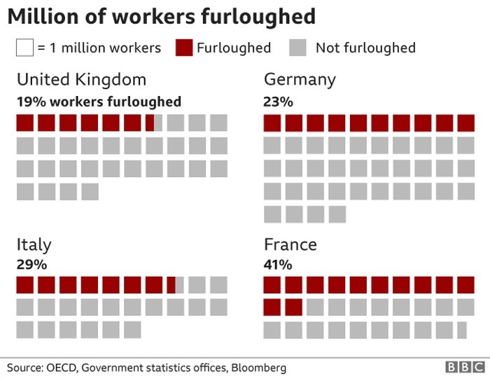 Chart showing furloughed workers for the article: Ways to align your Business Strategies with respect to a Pandemic