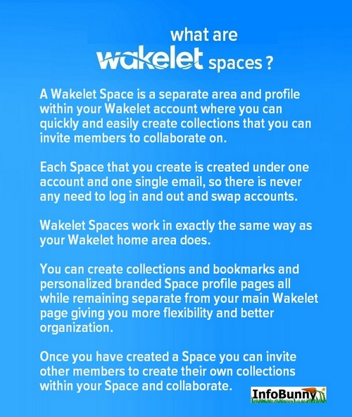 Pinterest share image for the article  - What are Wakelet Spaces?