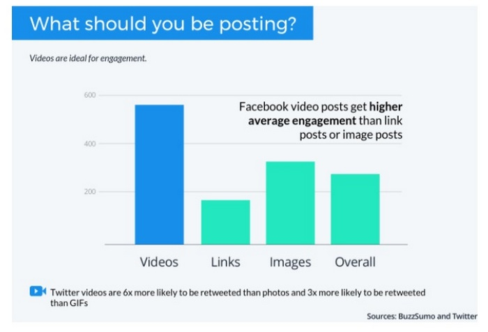 Graphic for - Develop engaging content for each social media site